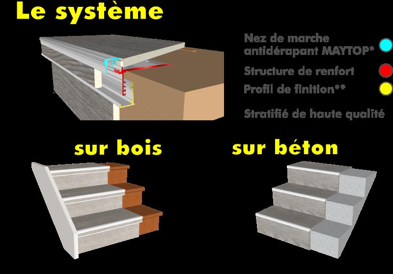 le système de rénovation d'escalier MAYTOP